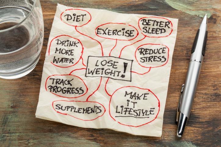 gesund abnehmen mindmap